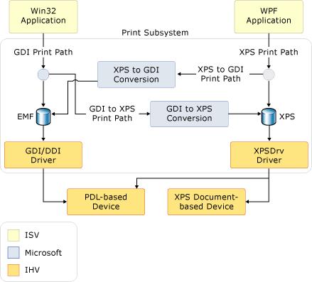 Printing Overview | Microsoft Docs