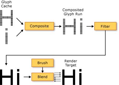 Typography in WPF   Microsoft Docs
