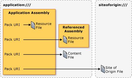 Pack URIs in WPF | Microsoft Docs