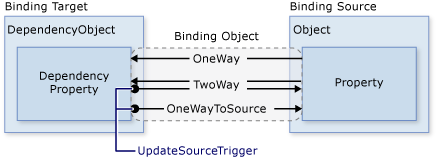 Data Binding Overview | Microsoft Docs