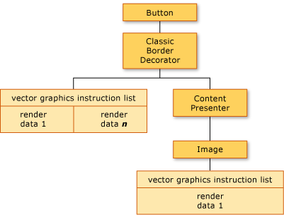 WPF Graphics Rendering Overview | Microsoft Docs