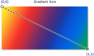 Painting with Solid Colors and Gradients Overview