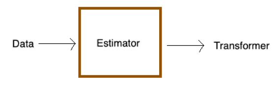 Tutorial: Build a movie recommender - matrix factorization - ML NET