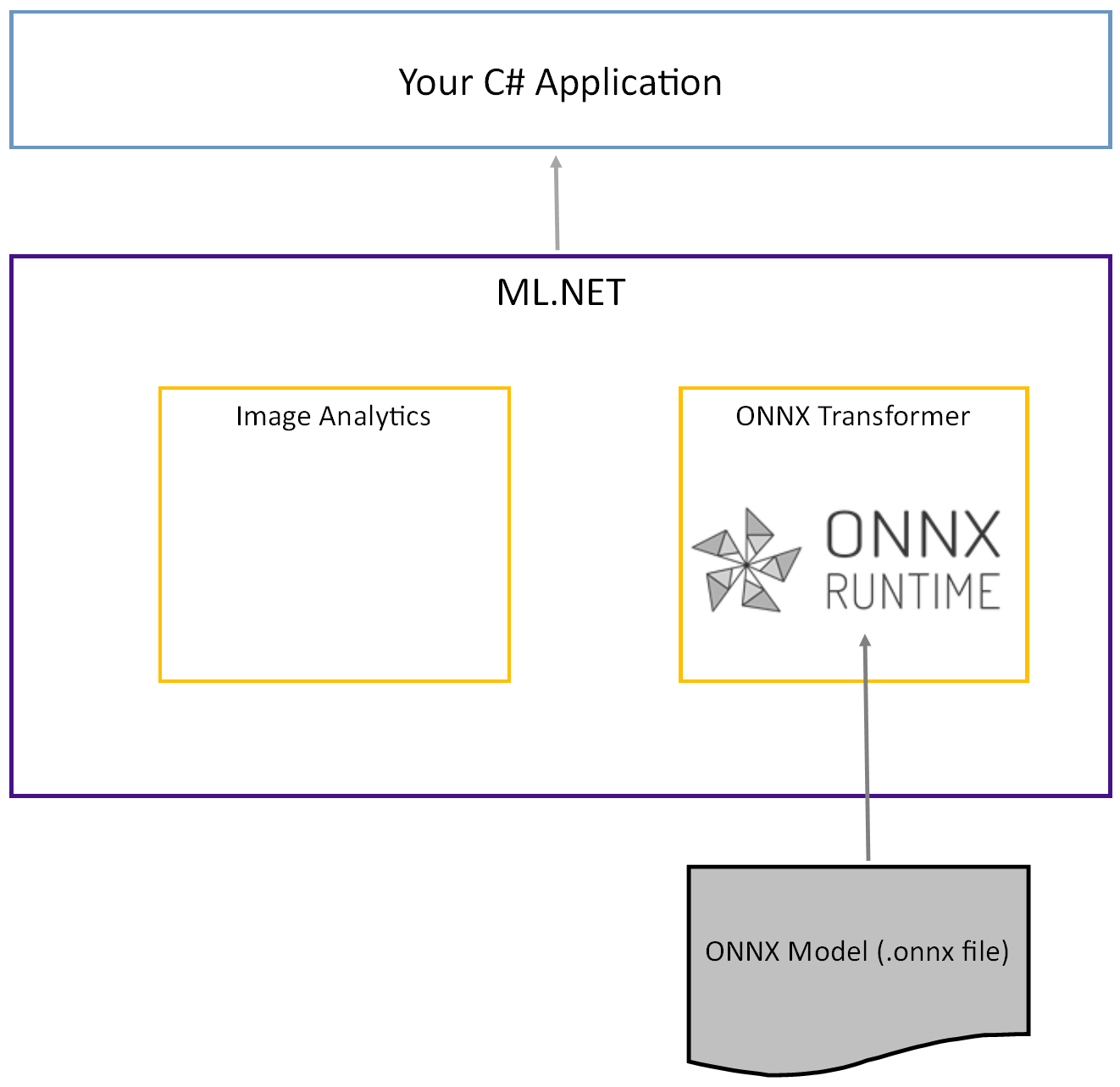 Tutorial: Detect objects using deep learning with ONNX and