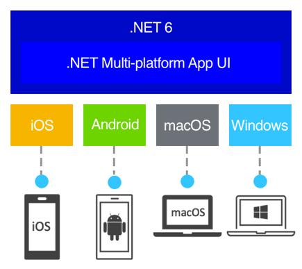 .NET MAUI supported platforms. credit: https://docs.microsoft.com/en-us/dotnet/maui/what-is-maui