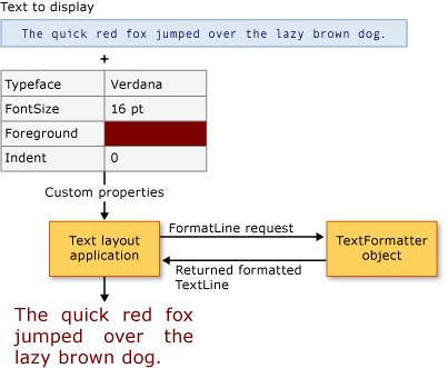 TextFormatter Class (System Windows Media TextFormatting