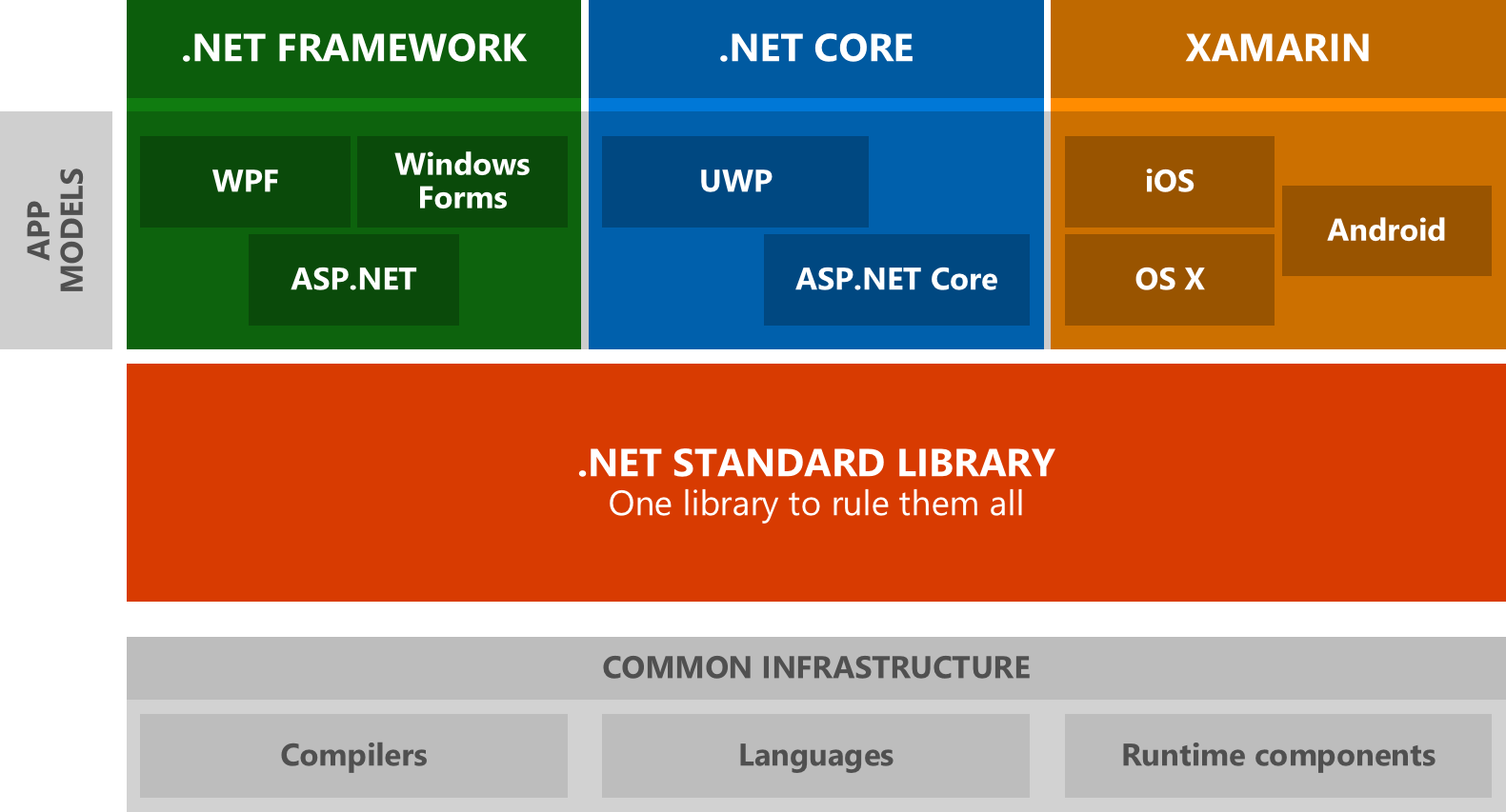 .net framework vs .net core