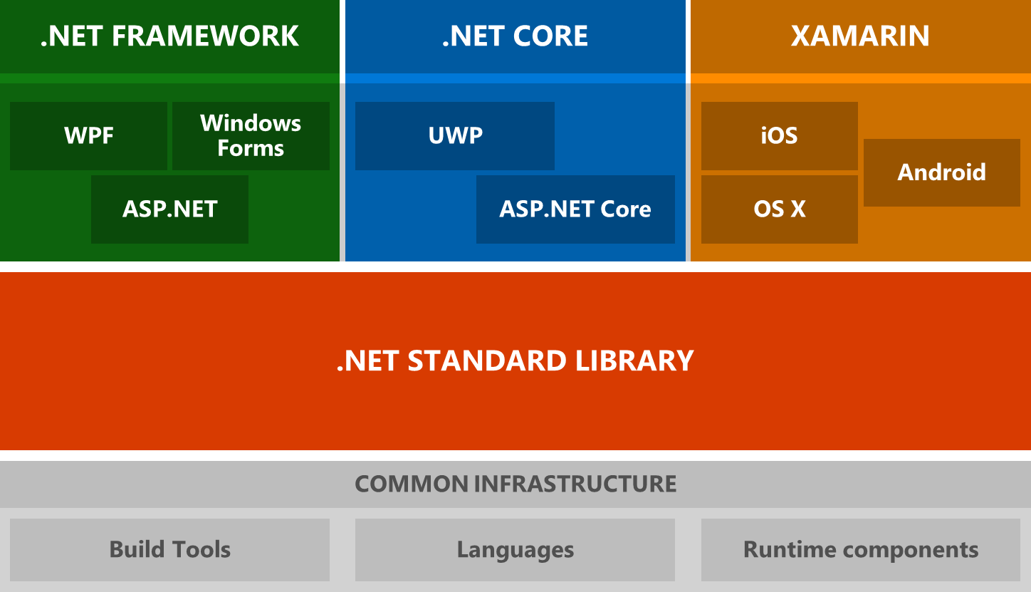 All .NET Architectural Components Together