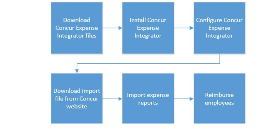 Concur Expense Integrator - Dynamics GP | Microsoft Docs