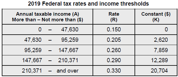 Canadian Payroll 2018 Year-end Update & 2019 Tax Update