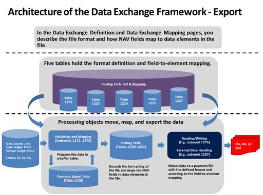 About The Data Exchange Framework Dynamics Nav App
