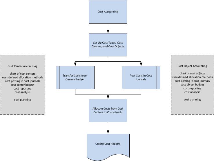 about cost accounting dynamics nav app microsoft docs