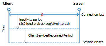 Configure Session Timeout - Dynamics NAV | Microsoft Docs