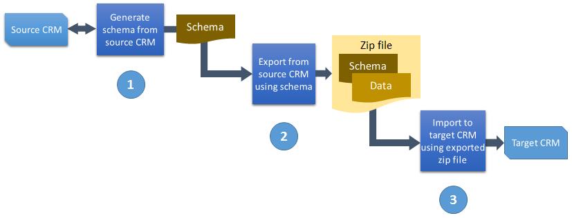 Configuration migration process flow diagram