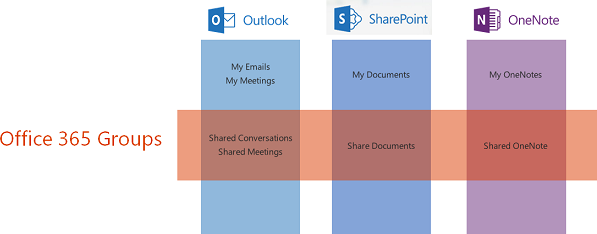 Use Office 365 Groups To Collaborate