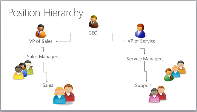 position hierarchy hierarchy security for dynamics 365 for customer engagement apps