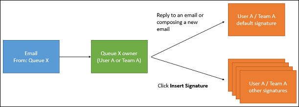 Email signature for a queue responding to email