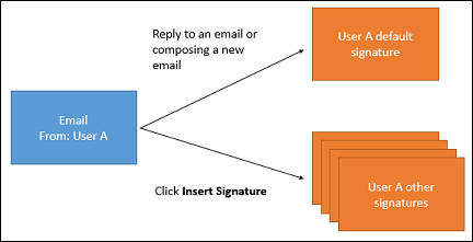 Email signature for user responding to an email