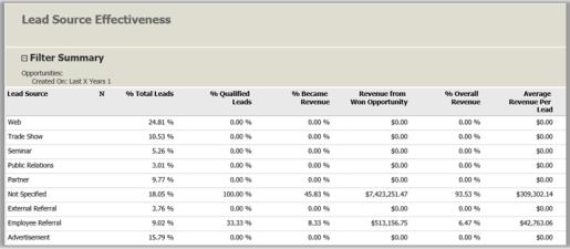 Lead Source Effectiveness report in Dynamics 365
