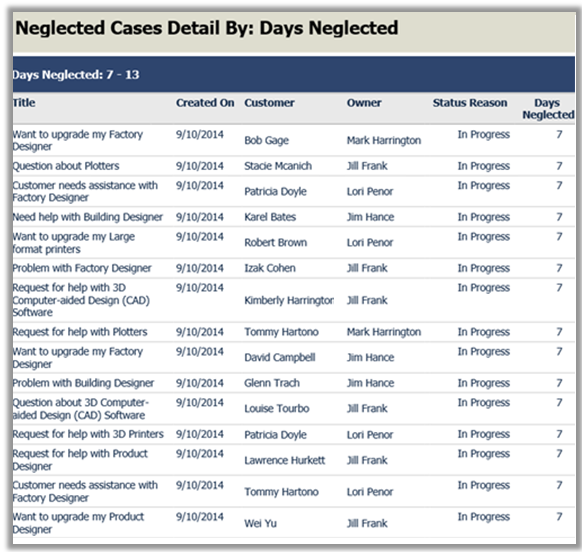 Neglected Cases report in Dynamics 365