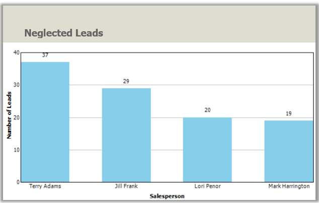 Neglected Leads Report in Dynamics 365