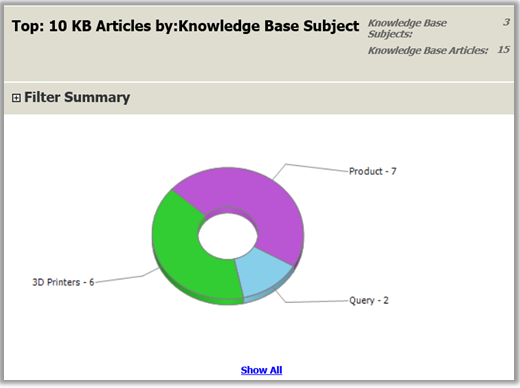 Report of  top knowledge base articles in Dynamics 365