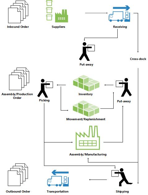 microsoft warehouse