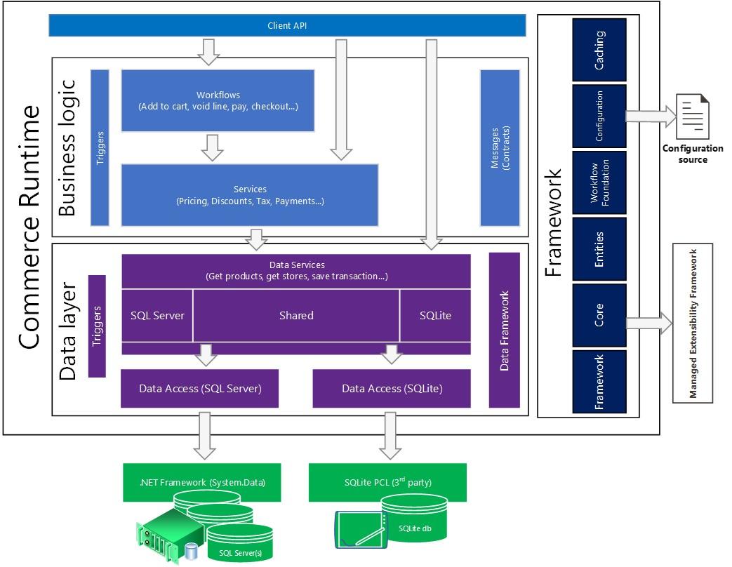 Microsoft Dynamics Architecture Diagram