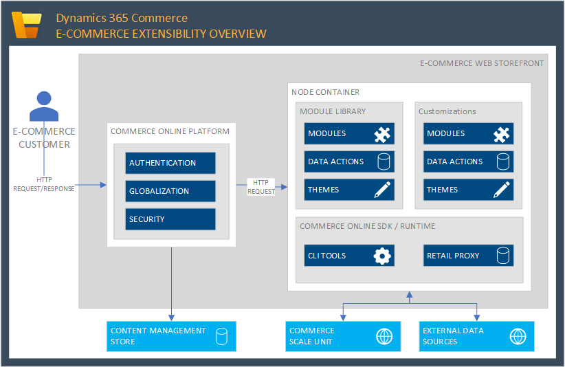 Architectural Overview Commerce Dynamics 365 Microsoft Docs