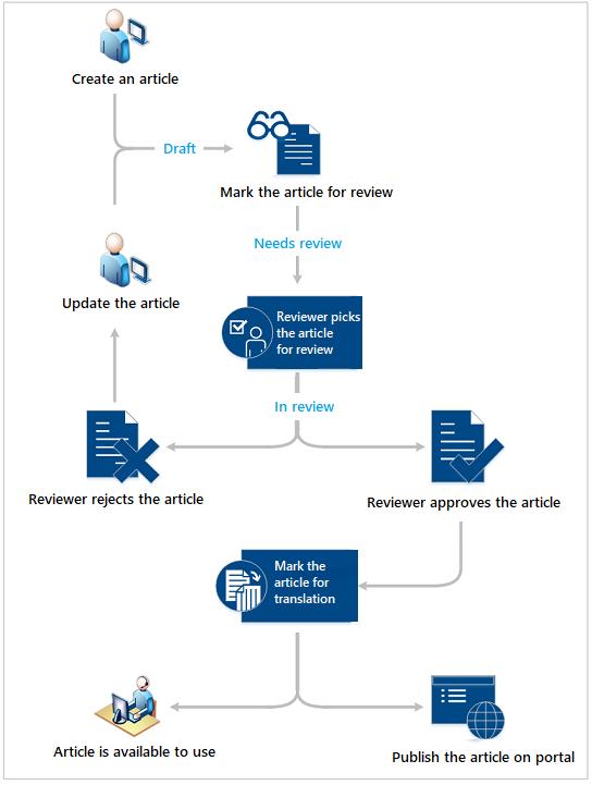 Understanding Knowledge Management in Customer Service Hub