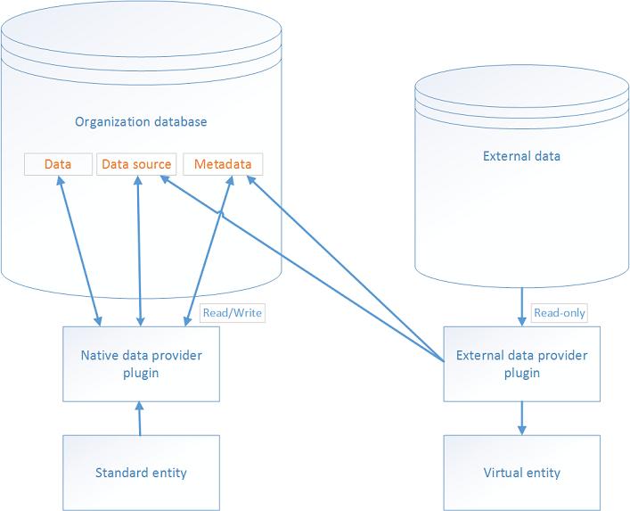 Virtual entity diagram