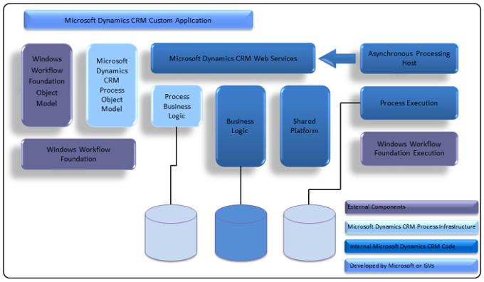 Framework for Microsoft Dynamics 365 CE