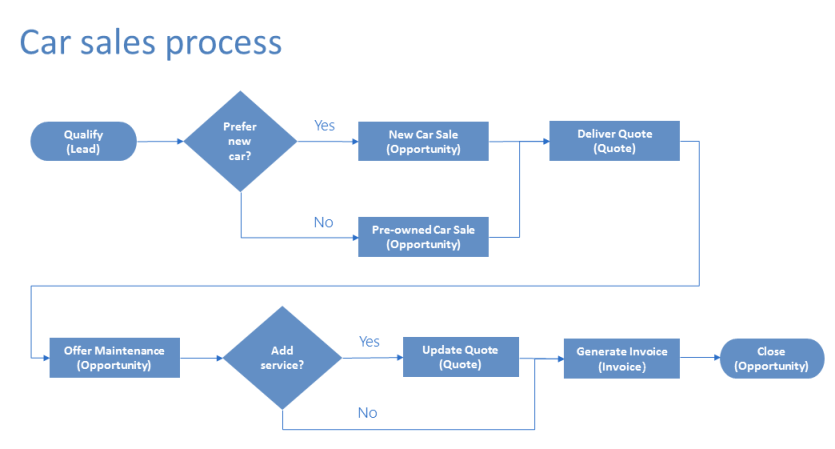 How To Create A Business Process Flow Chart: Enhance business process flows with branching with PowerApps rh:docs.microsoft.com,Chart