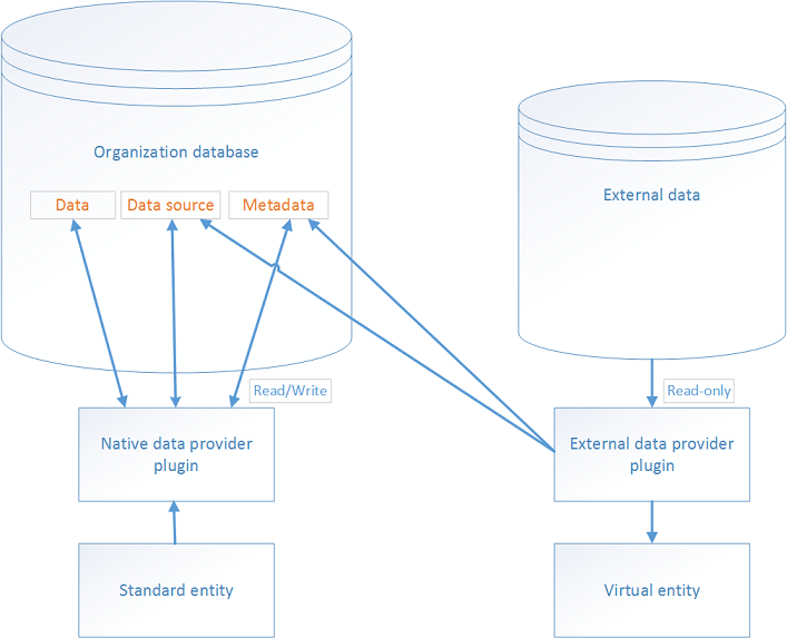 Virtual entity diagram