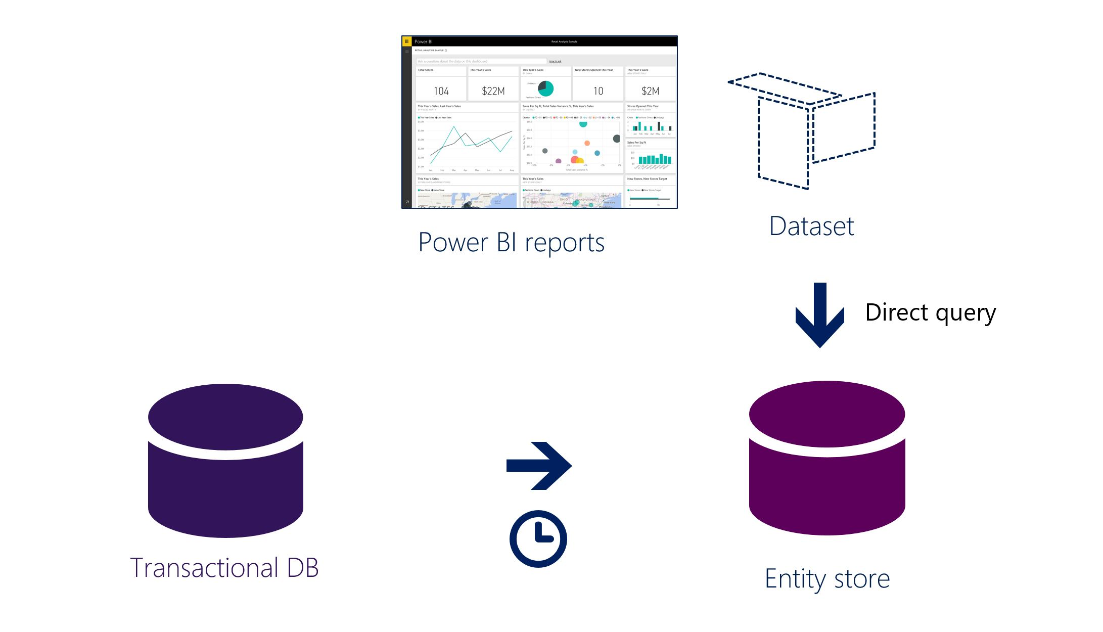 Power Bi Integration With Entity Store Finance Operations. Directquery Mode. Wiring. Data Warehouse Star Schema Payroll At Scoala.co