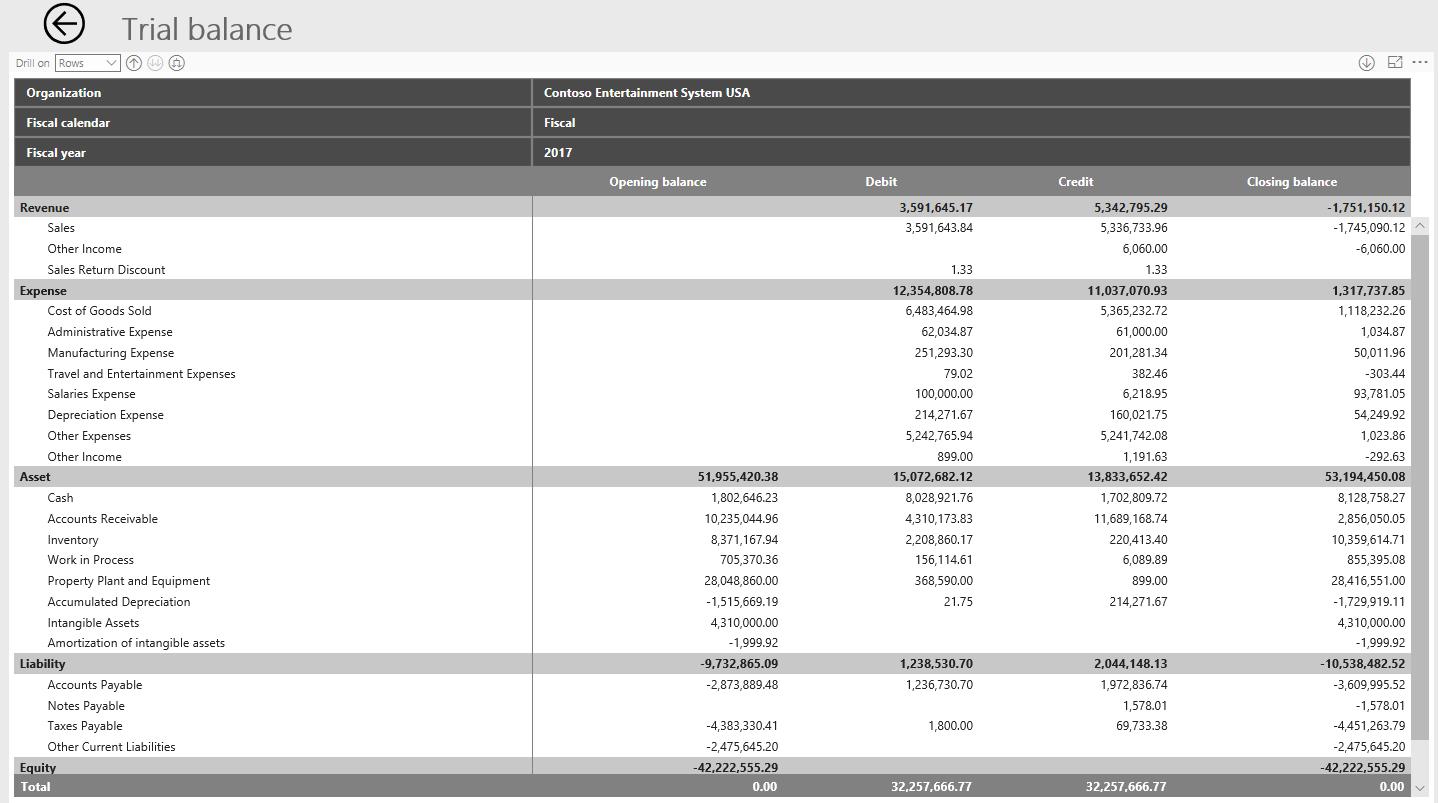 Financial Insights - Finance & Operations | Dynamics 365 ...