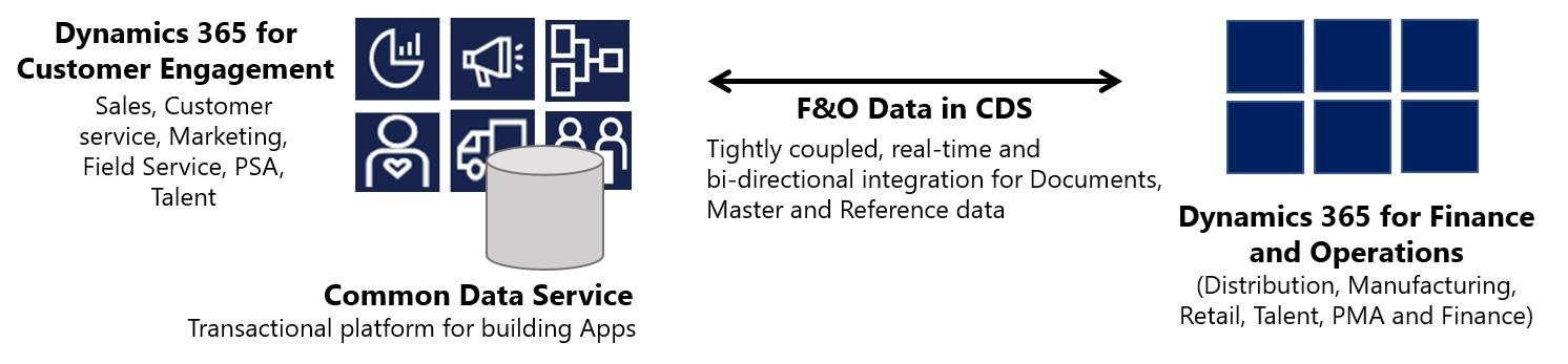 Near-real-time data integration between Finance and Operations and