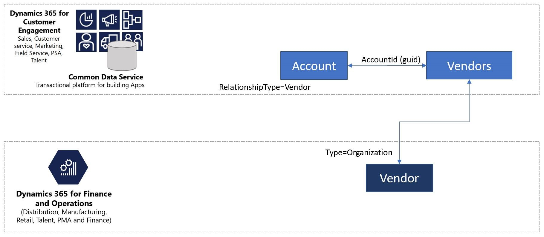 Integrated vendor master - Finance & Operations | Dynamics 365