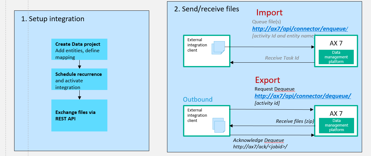 Data Management and Integration Using Data Entities – Part 2