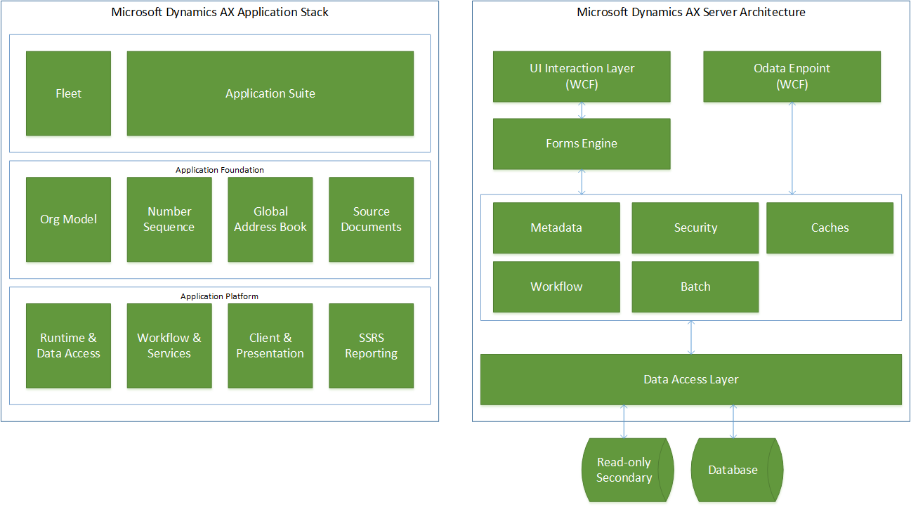 Application stack and server architecture - Finance and Operations ...