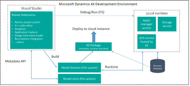 Application Stack And Server Architecture Finance