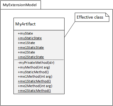 Class extension model in X++ - Finance & Operations
