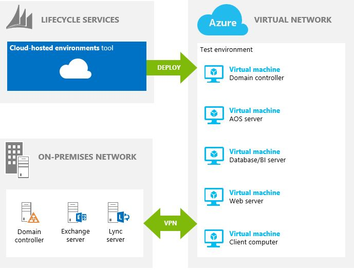 Deploy Ax 2012 R3 On Azure By Using Lifecycle Services Lcs Ax