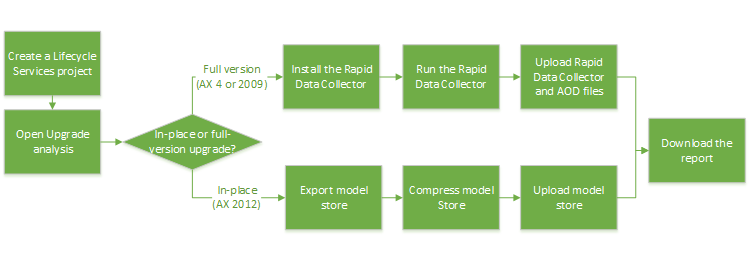 Upgrade analysis in Lifecycle Services (LCS) - AX 2012