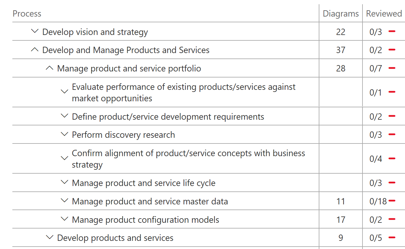 Create, edit, and browse Business process modeler (BPM) libraries