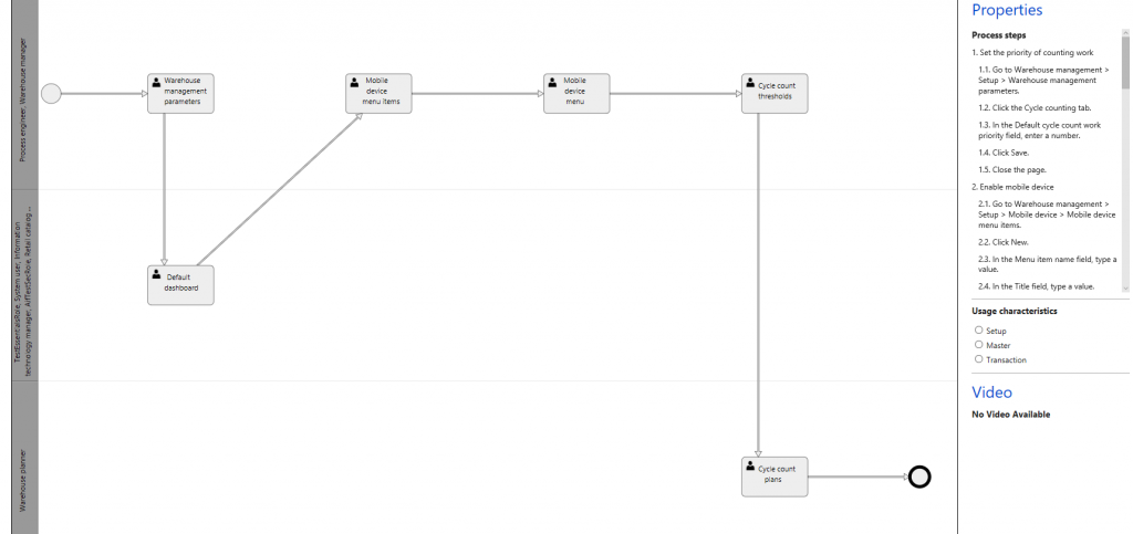 Work with activity diagrams in Business process modeler libraries