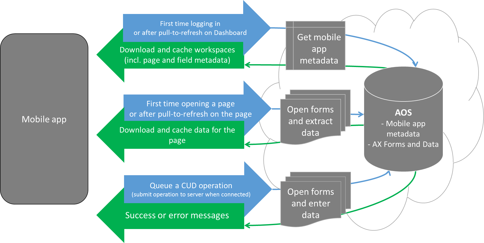 Architecture of mobile software applications - Mobile Architecture The Mobile App