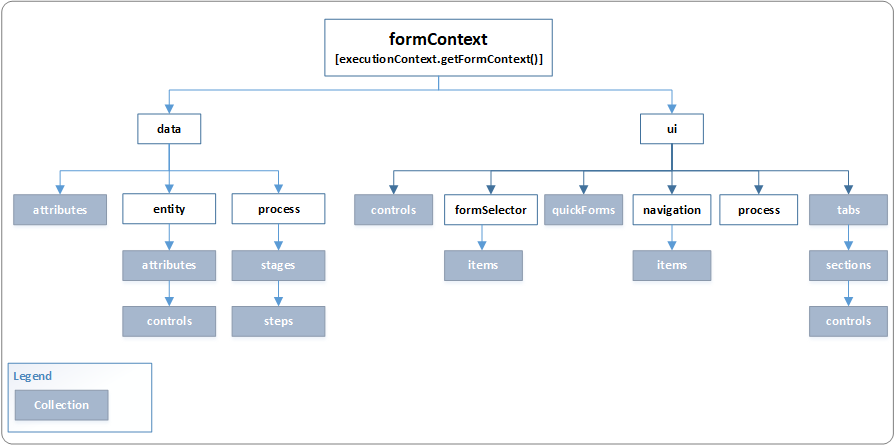 formContext object model