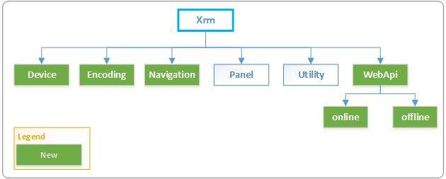 Xrm Object Model