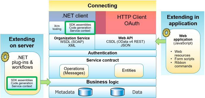 Web service error codes Developer Guide for Dynamics 365
